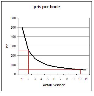 Kurve - omvendt proporsjonalitet
